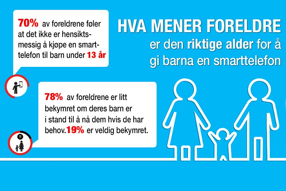 Hva synes foreldre er den riktige alder å skaffe sitt barn en smarttelefon?